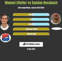 Manuel Stiefler vs Damian Rossbach h2h player stats