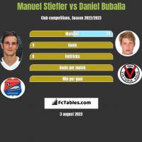 Manuel Stiefler vs Daniel Buballa h2h player stats