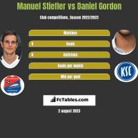 Manuel Stiefler vs Daniel Gordon h2h player stats