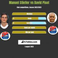 Manuel Stiefler vs David Pisot h2h player stats