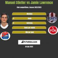 Manuel Stiefler vs Jamie Lawrence h2h player stats