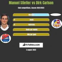 Manuel Stiefler vs Dirk Carlson h2h player stats