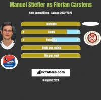 Manuel Stiefler vs Florian Carstens h2h player stats