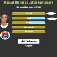Manuel Stiefler vs Jakub Bednarczyk h2h player stats