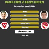 Manuel Sutter vs Nicolas Hunziker h2h player stats