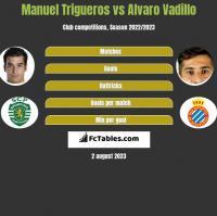 Manuel Trigueros vs Alvaro Vadillo h2h player stats