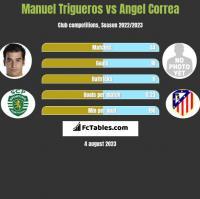 Manuel Trigueros vs Angel Correa h2h player stats