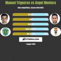 Manuel Trigueros vs Angel Montoro h2h player stats