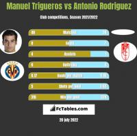 Manuel Trigueros vs Antonio Rodriguez h2h player stats