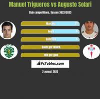 Manuel Trigueros vs Augusto Solari h2h player stats