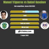 Manuel Trigueros vs Badavi Guseinov h2h player stats
