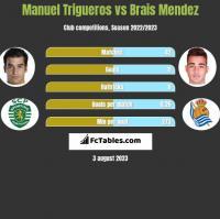 Manuel Trigueros vs Brais Mendez h2h player stats
