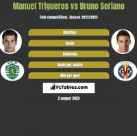 Manuel Trigueros vs Bruno Soriano h2h player stats