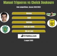 Manuel Trigueros vs Cheick Doukoure h2h player stats