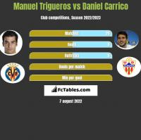 Manuel Trigueros vs Daniel Carrico h2h player stats