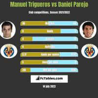 Manuel Trigueros vs Daniel Parejo h2h player stats