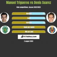 Manuel Trigueros vs Denis Suarez h2h player stats