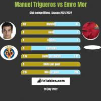 Manuel Trigueros vs Emre Mor h2h player stats