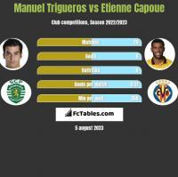Manuel Trigueros vs Etienne Capoue h2h player stats