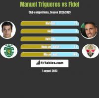 Manuel Trigueros vs Fidel h2h player stats