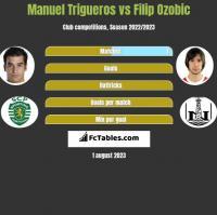 Manuel Trigueros vs Filip Ozobic h2h player stats