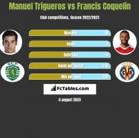 Manuel Trigueros vs Francis Coquelin h2h player stats