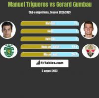 Manuel Trigueros vs Gerard Gumbau h2h player stats