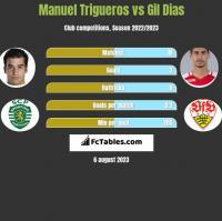 Manuel Trigueros vs Gil Dias h2h player stats