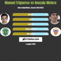 Manuel Trigueros vs Gonzalo Melero h2h player stats