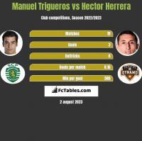 Manuel Trigueros vs Hector Herrera h2h player stats