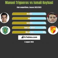 Manuel Trigueros vs Ismail Koybasi h2h player stats