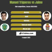 Manuel Trigueros vs Jaime h2h player stats