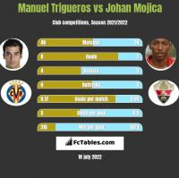 Manuel Trigueros vs Johan Mojica h2h player stats