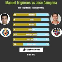 Manuel Trigueros vs Jose Campana h2h player stats
