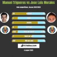 Manuel Trigueros vs Jose Luis Morales h2h player stats