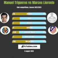 Manuel Trigueros vs Marcos Llorente h2h player stats