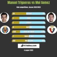 Manuel Trigueros vs Moi Gomez h2h player stats