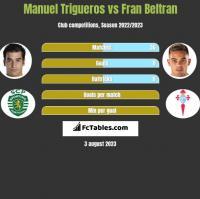 Manuel Trigueros vs Fran Beltran h2h player stats