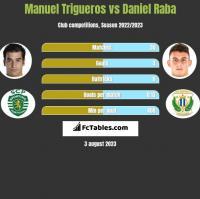 Manuel Trigueros vs Daniel Raba h2h player stats