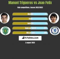 Manuel Trigueros vs Joao Felix h2h player stats