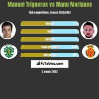 Manuel Trigueros vs Manu Morlanes h2h player stats