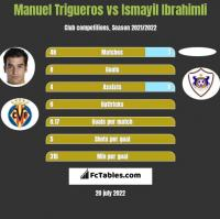 Manuel Trigueros vs Ismayil Ibrahimli h2h player stats