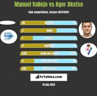 Manuel Vallejo vs Ager Aketxe h2h player stats