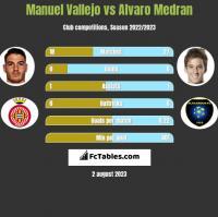 Manuel Vallejo vs Alvaro Medran h2h player stats