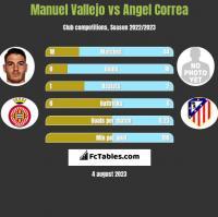 Manuel Vallejo vs Angel Correa h2h player stats