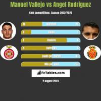 Manuel Vallejo vs Angel Rodriguez h2h player stats
