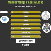 Manuel Vallejo vs Borja Lasso h2h player stats