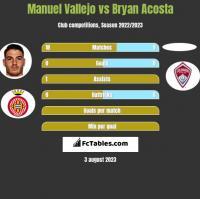 Manuel Vallejo vs Bryan Acosta h2h player stats