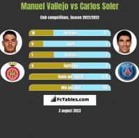 Manuel Vallejo vs Carlos Soler h2h player stats