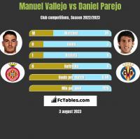 Manuel Vallejo vs Daniel Parejo h2h player stats